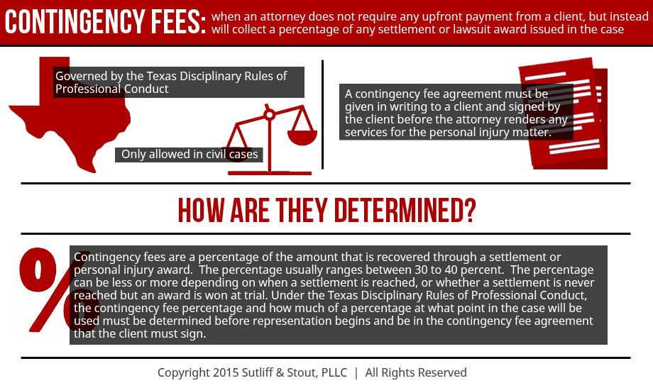 What-are-contingency-fees