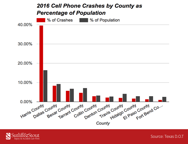 2018 03 23 California Office Of Traffic Safety Study Shows Drivers Are Putting Down Their Cell Phones  >> Cell Phone Related Crashes Deaths On The Rise In Texas Sutliff