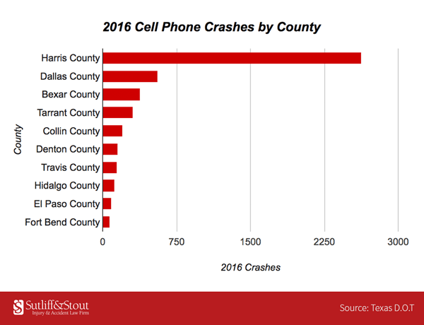 2016-cell-phone-crashes-by-county-min