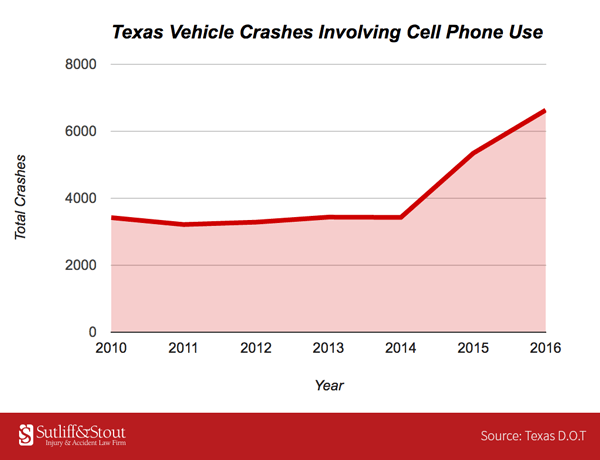Cell Phone Related Crashes, Deaths on the Rise in Texas [Sutliff