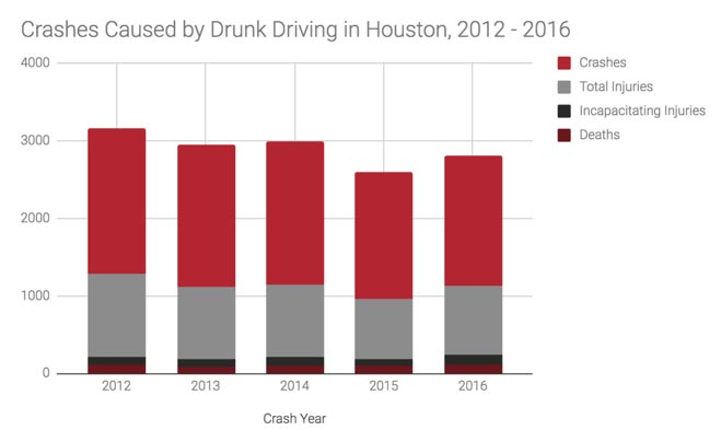 Houston-Car-Accident-Lawyer-Drunk-Driving