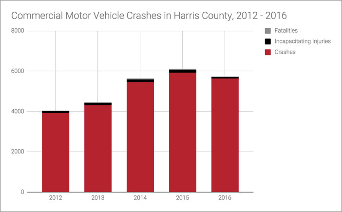 Houston Truck Accident Statistics