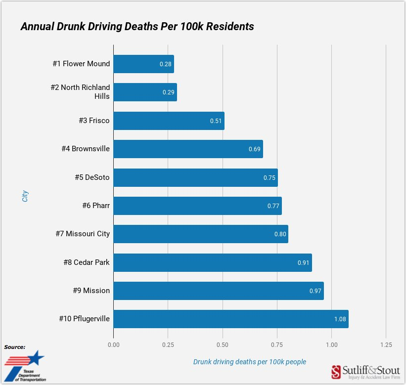 Safest-Texas-Cities-Drunk-Driving