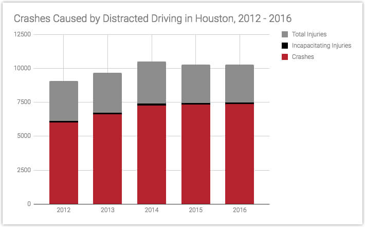 Houston Distracted Driving Crash Attorneys