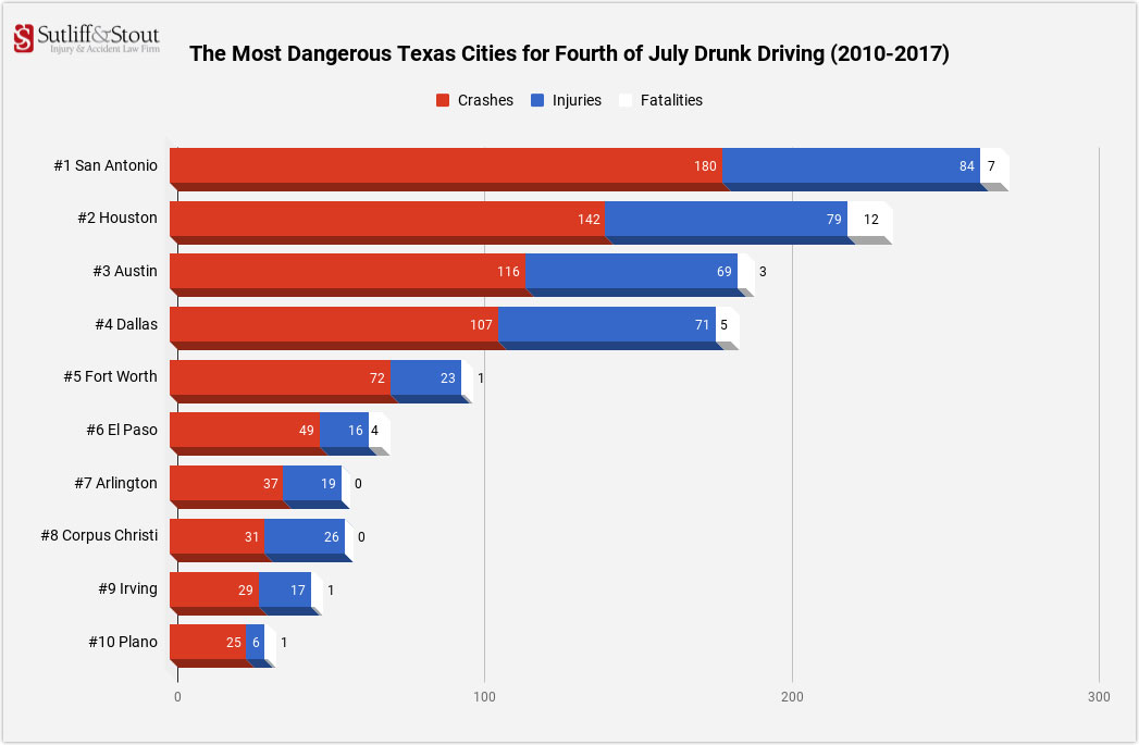 most-dangerous-cities-texas-drunk-driving-july-4
