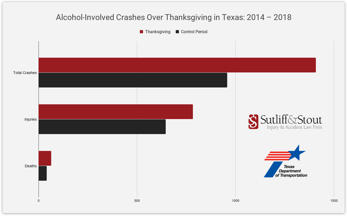 Thanksgiving Drunk Driving Statistics Texas