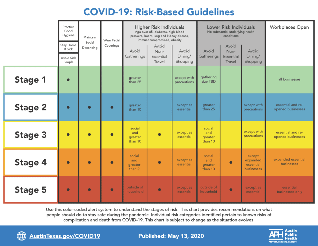Color-Coded Risk Charts for COVID-19 [Sutliff & Stout ...